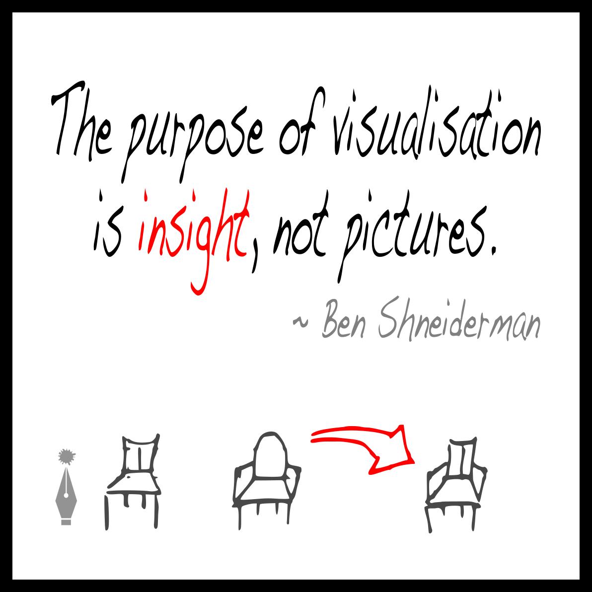 Ben Shneiderman quote